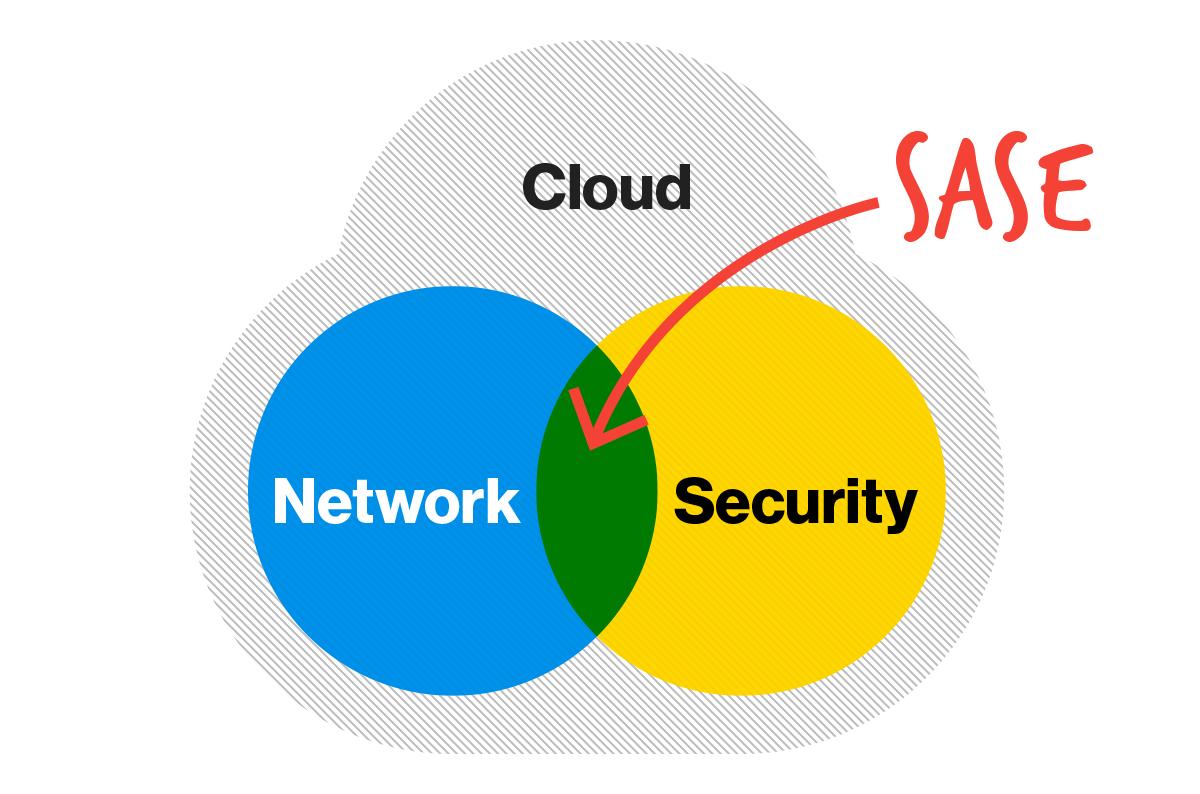 Cloud Native, COVID-19, and True Secure Access Service Edge